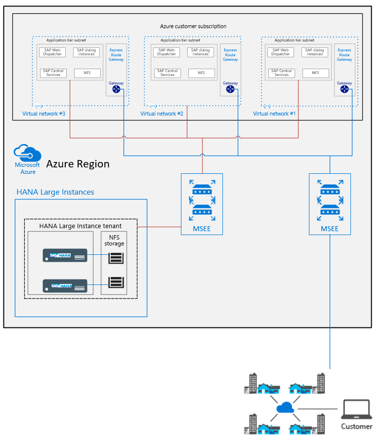 Network architecture of SAP HANA on Azure (Large Instances