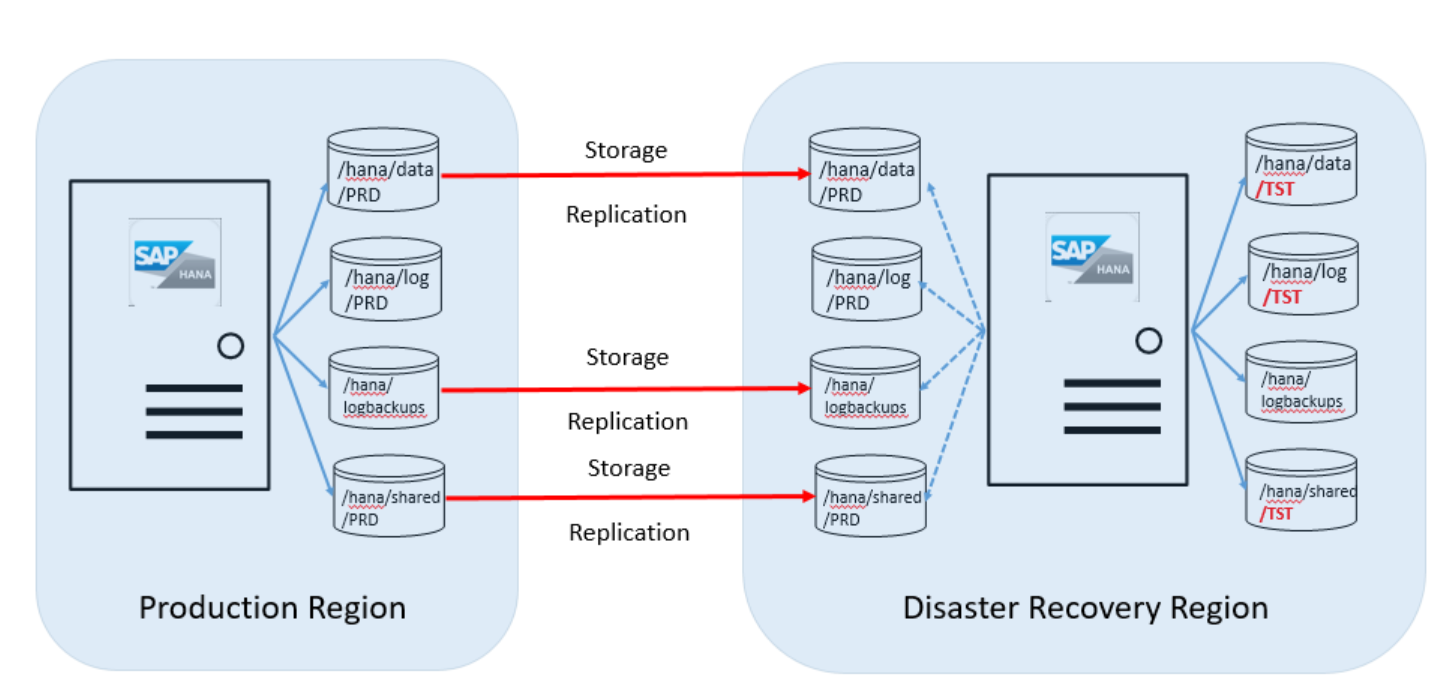 sap product diagram disaster recovery principles and preparation on sap hana on azure  sap hana on azure