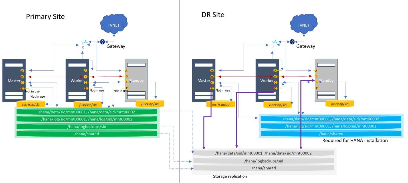 Supported scenarios SAP HANA on Azure (Large Instances