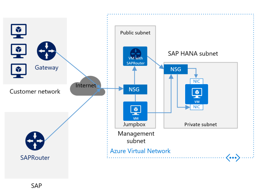 Sap Hana Infrastructure Configurations And Operations On Azure This Circuit Is Very Basic In Setup Operation Rough Deployment Schema For Without A Site To Connection Saprouter