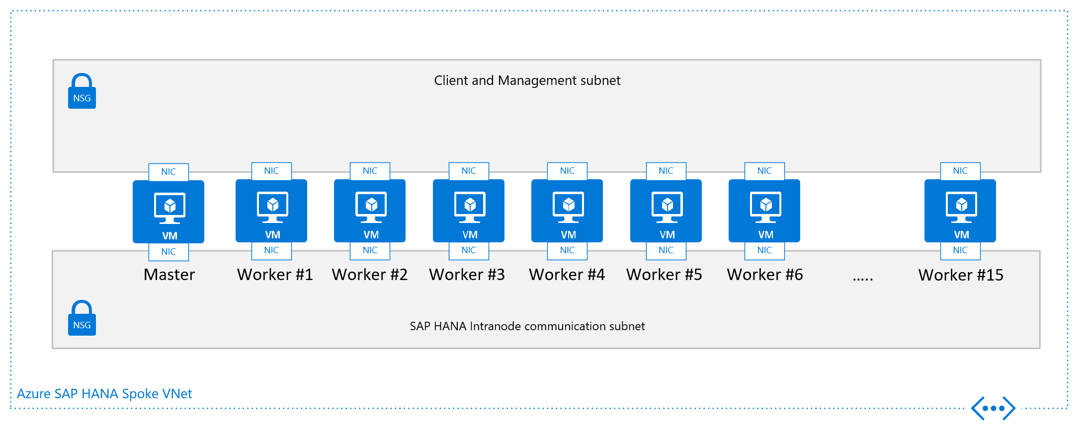 SAP HANA infrastructure configurations and operations on Azure