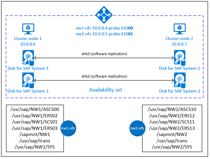 High availability for NFS on Azure VMs on SUSE Linux