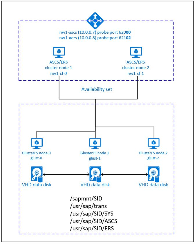 Azure Virtual Machines high availability for SAP NetWeaver