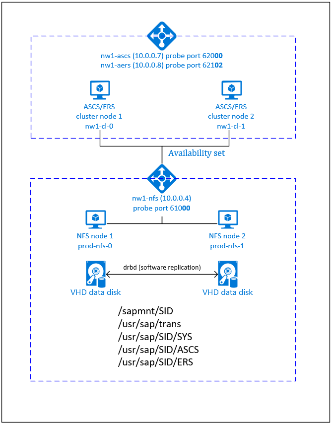 Azure Virtual Machines high availability for SAP NetWeaver on SUSE
