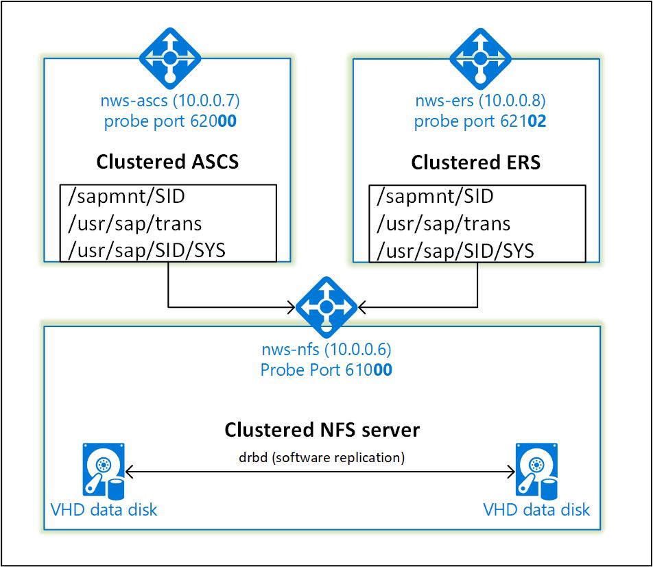 High availability for SAP NetWeaver on Azure VMs on SUSE Linux Enterprise Server for SAP applications