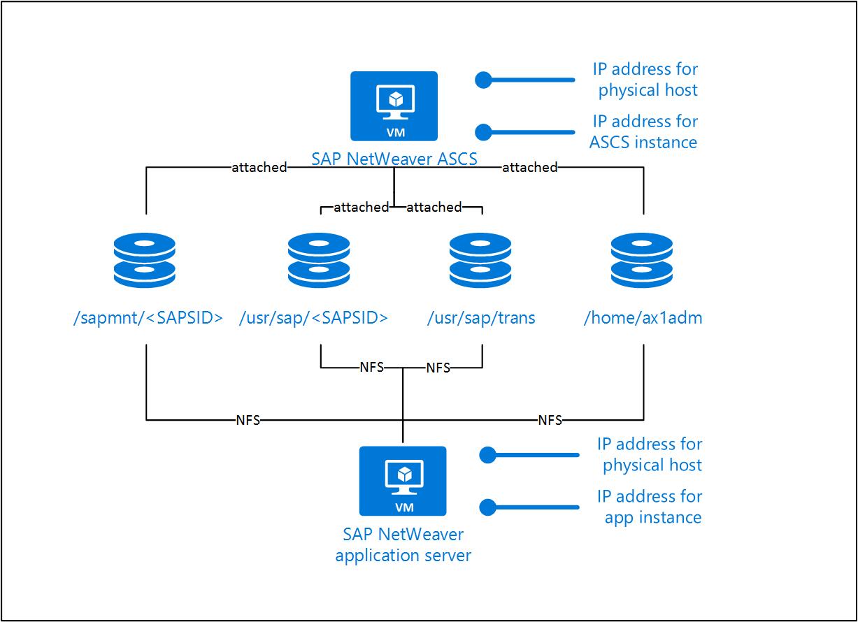 Sap Lama Connector For Azure Microsoft Docs 1 Block Diagram Netweaver Ascs On Linux