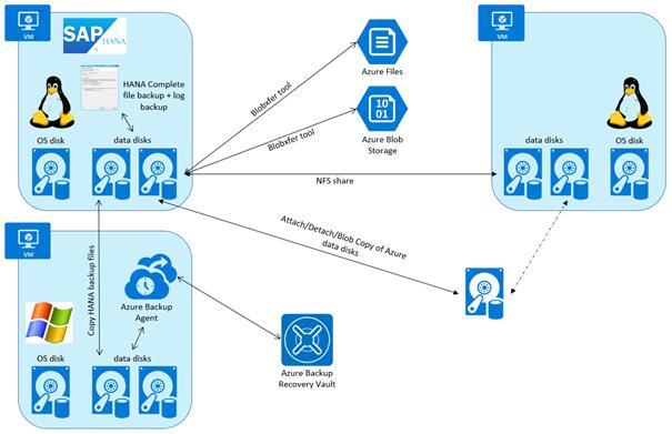 Backup guide for SAP HANA on Azure Virtual Machines