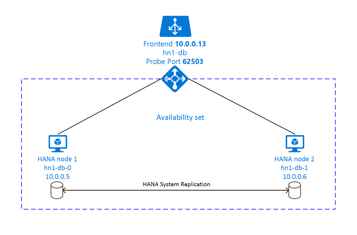 High availability of SAP HANA on Azure VMs on SUSE Linux