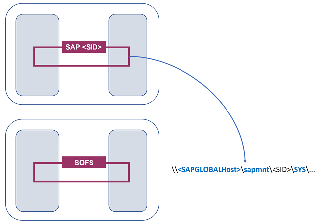 SAP ASCS/SCS instance multi-SID high availability with Windows