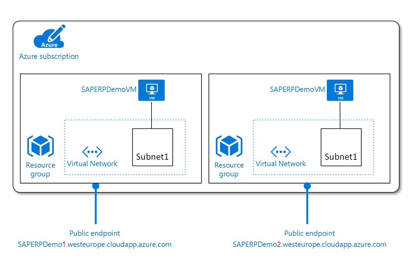 Azure Virtual Machines planning and implementation for SAP NetWeaver