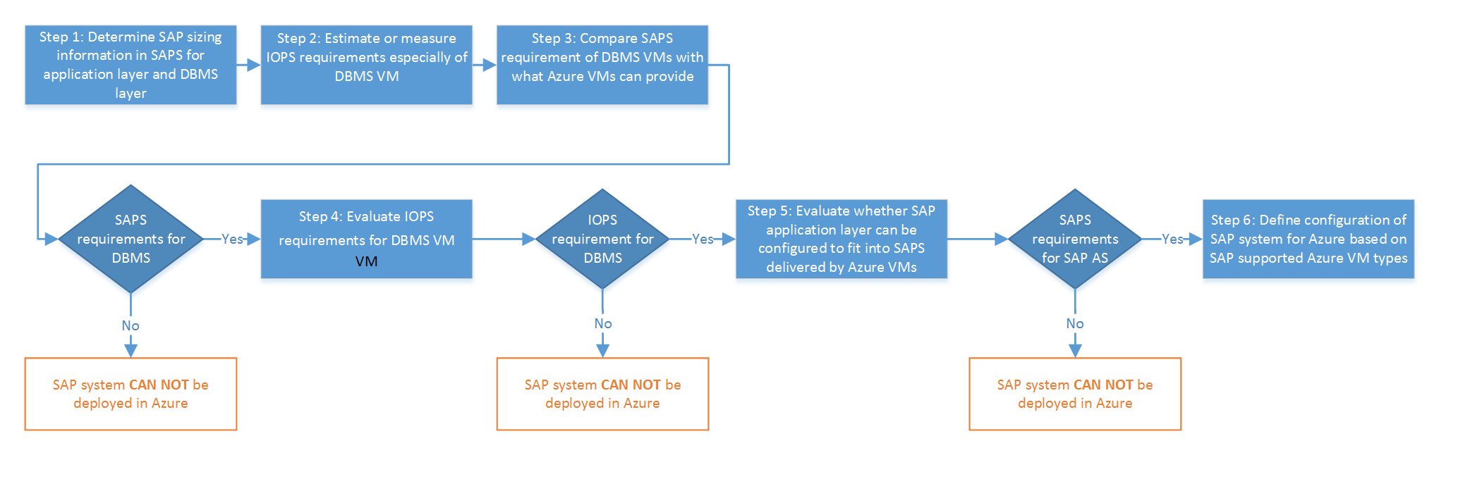 decision tree to decide ability to deploy sap on azure