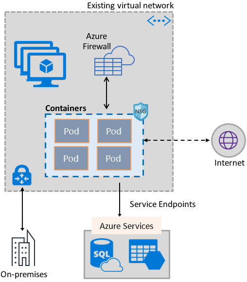 Container networking with Azure Virtual Network | Microsoft Docs