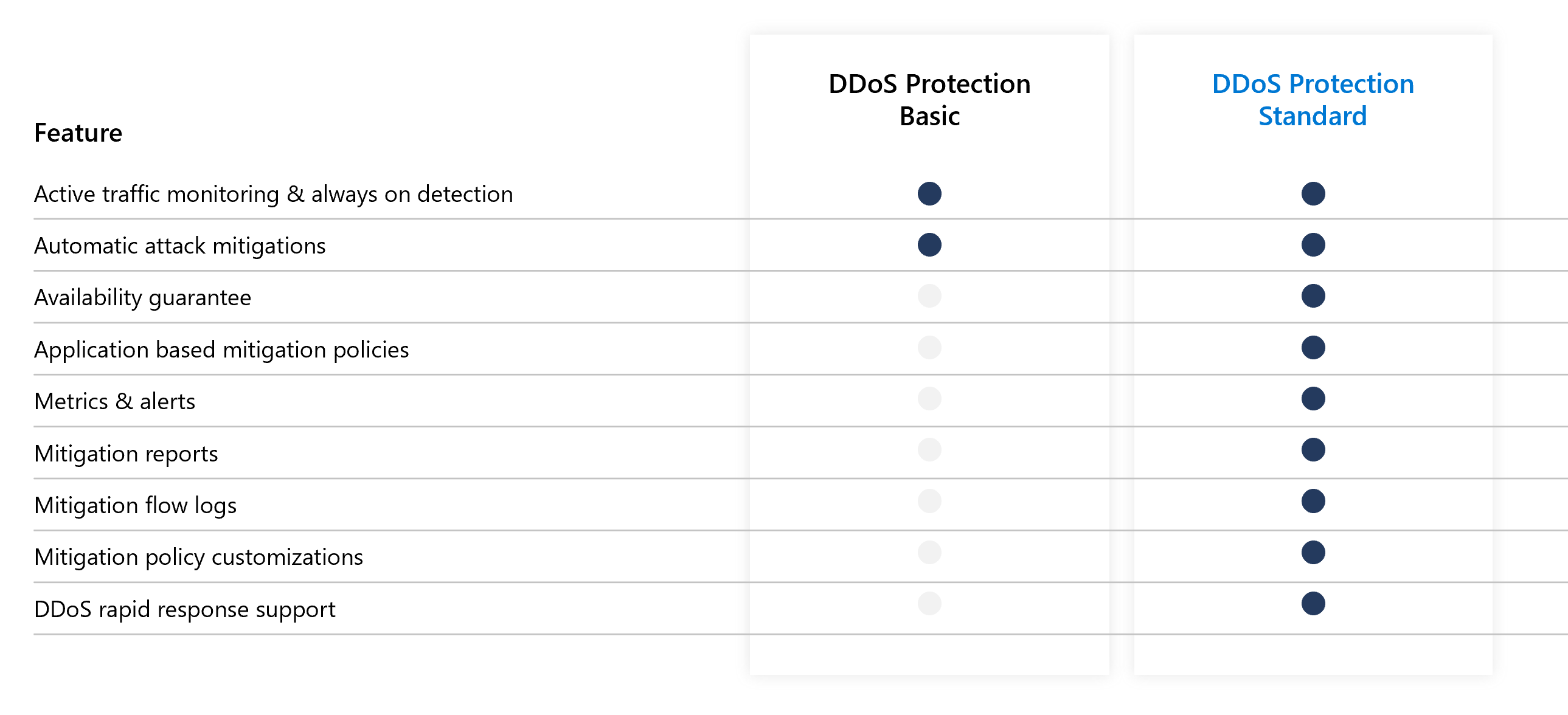 Azure DDoS Protection Basic vs. Standard