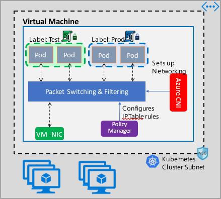 Azure Kubernetes network policies   Microsoft Docs