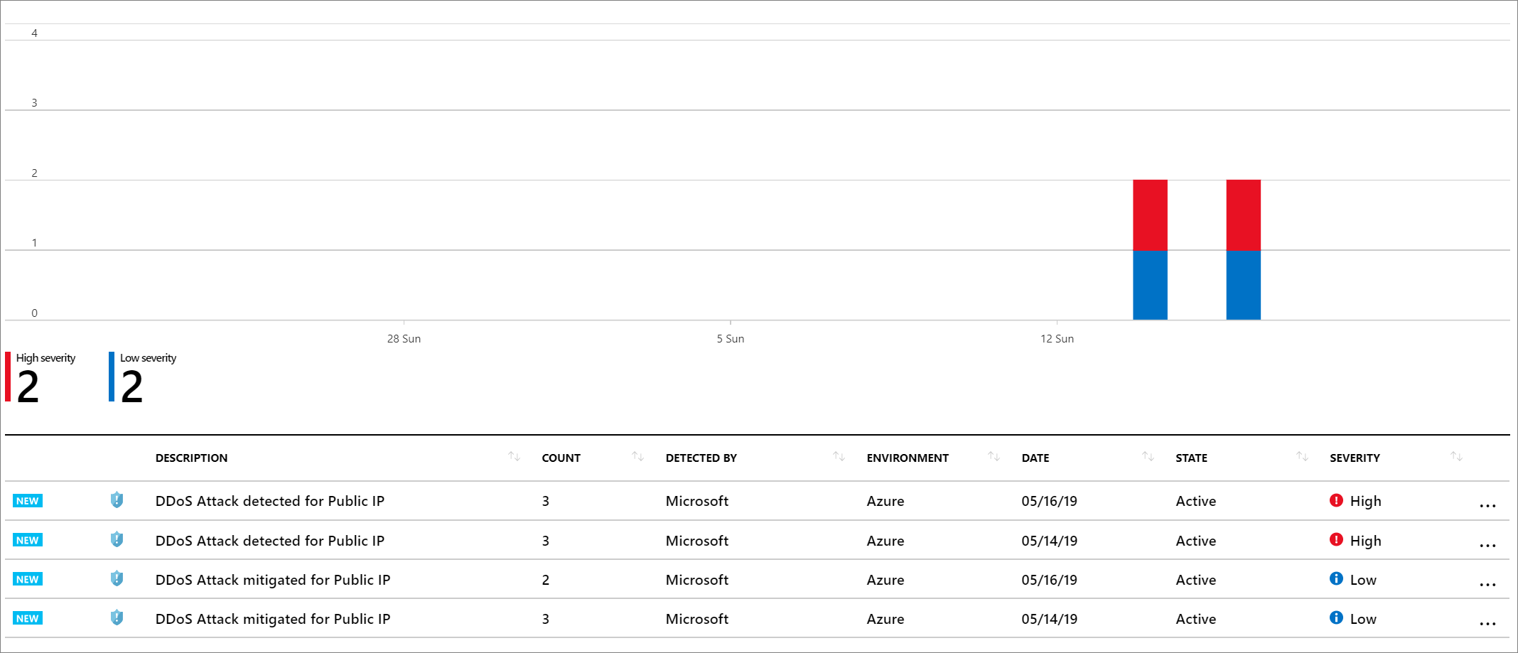 Manage Azure DDoS Protection Standard using the Azure portal