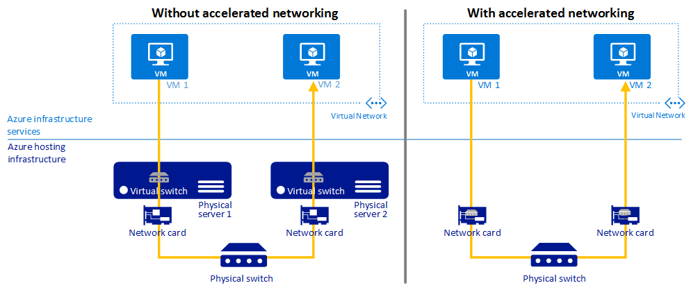 Accelerated Networking For A Virtual Machine Portal