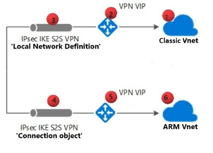 Configure and validate VNet or VPN connections | Microsoft Docs