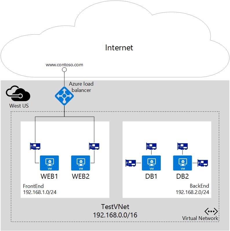 Azure virtual network gateway security group