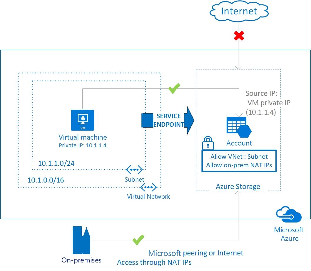 Azure virtual network service endpoints | Microsoft Docs
