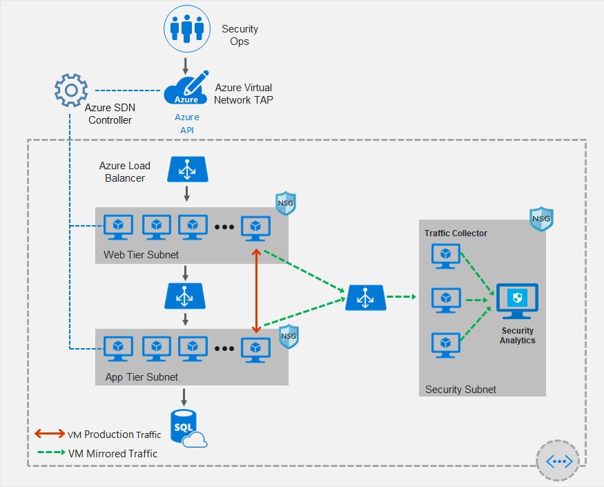 Azure virtual network TAP overview | Microsoft Docs