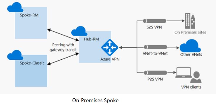 Troubleshoot virtual network peering issues | Microsoft Docs