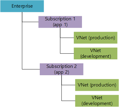 Azure Virtual Network Vnet Plan And Design Guide Microsoft Docs