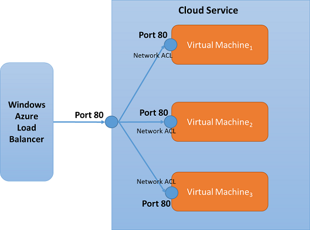 What Is An Azure Network Access Control List Microsoft Docs