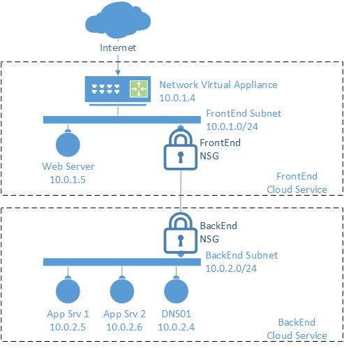 dmz example build a dmz to protect applications with a firewall rh docs microsoft com
