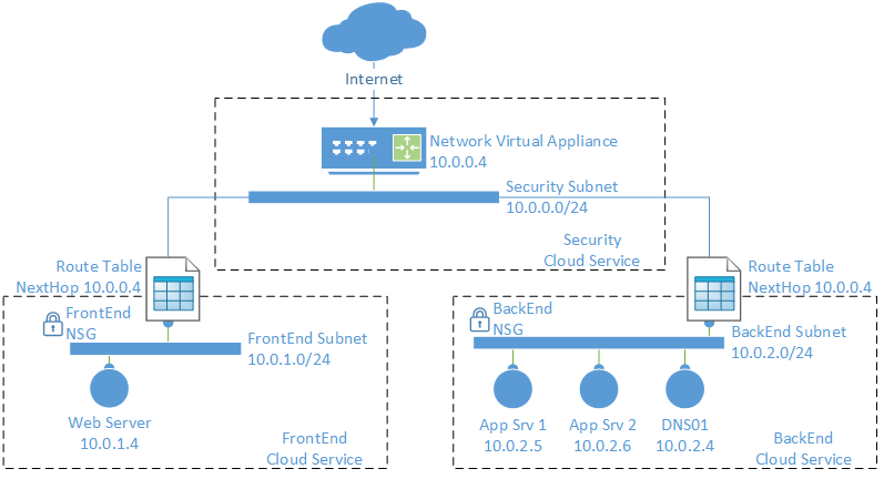 dmz example build a dmz to protect networks with a firewall udr rh docs microsoft com