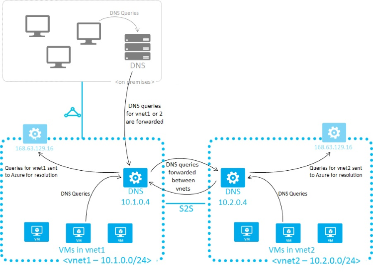 Name resolution for resources in Azure virtual networks | Microsoft Docs