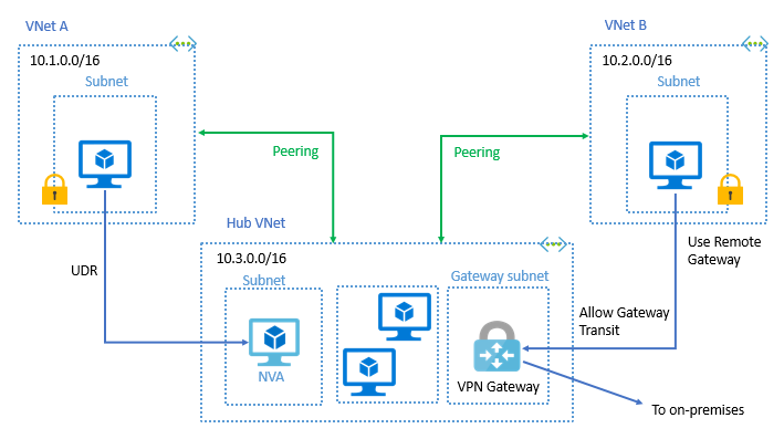 Azure Virtual Network peering | Microsoft Docs