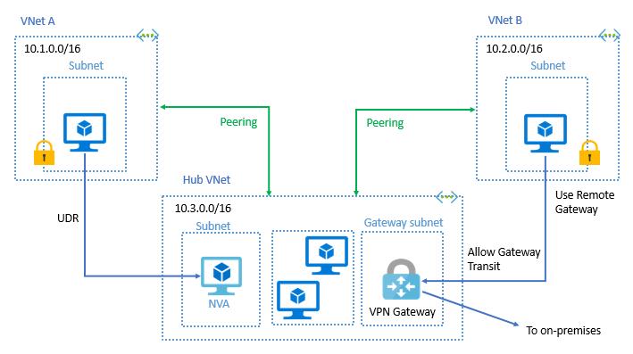 virtual network peering transit