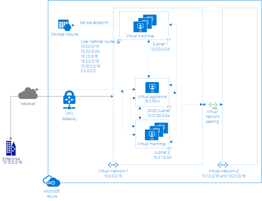 Azure virtual network traffic routing microsoft docs network diagram ccuart Gallery