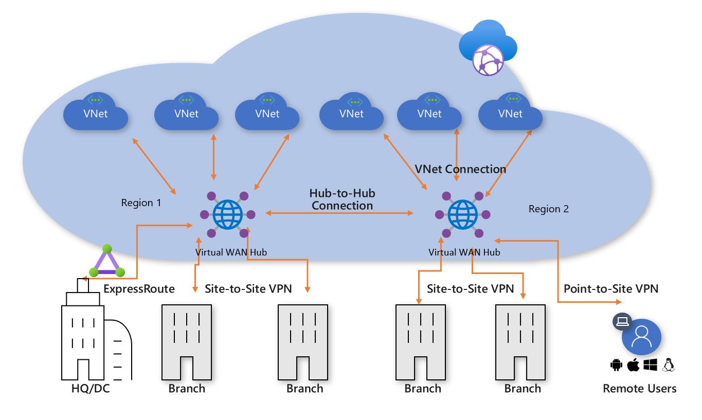 Architecture: Migrate to Azure Virtual WAN | Microsoft Docs