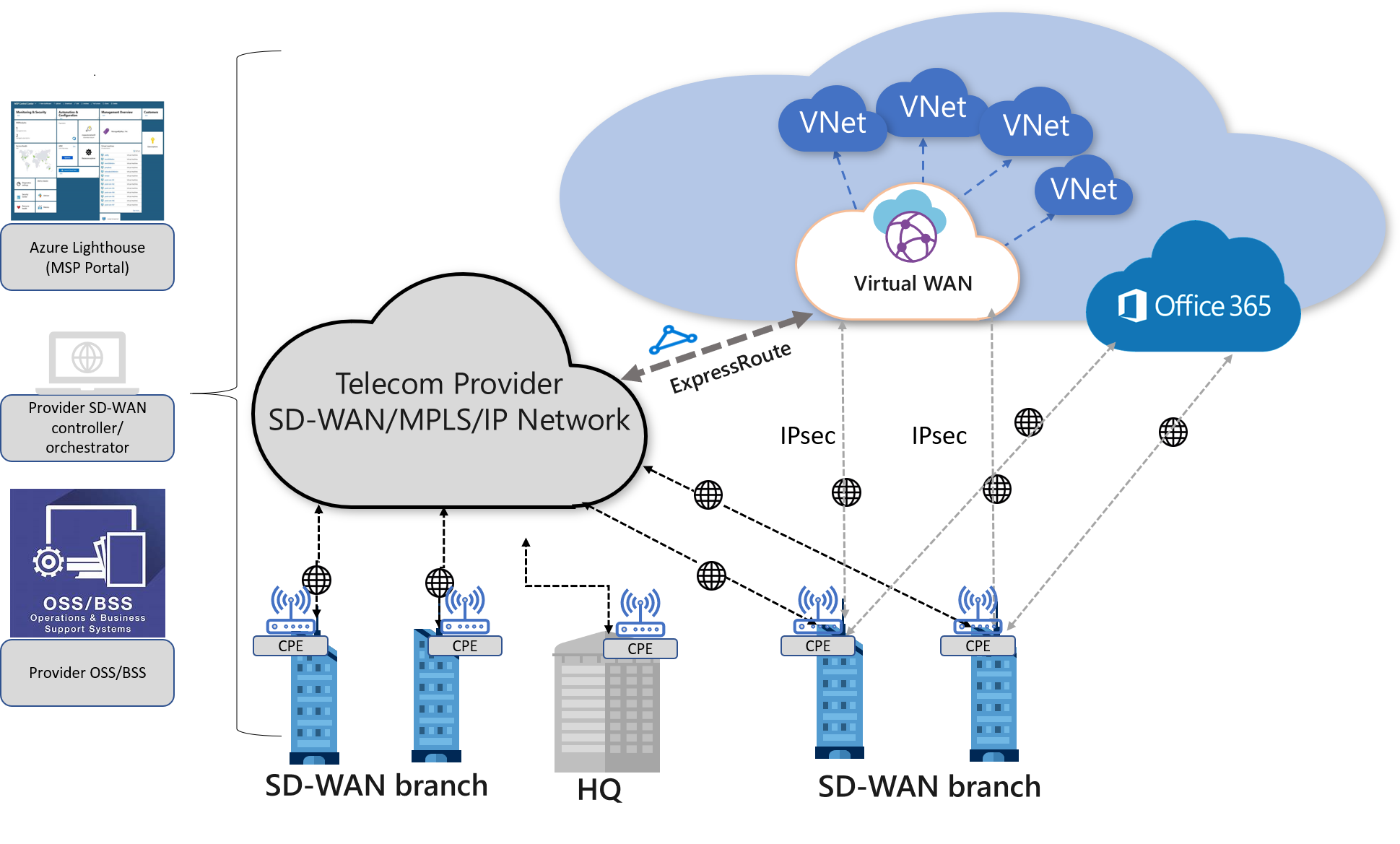 Virtual WAN and SD-WAN connectivity architectures - Azure Virtual ...
