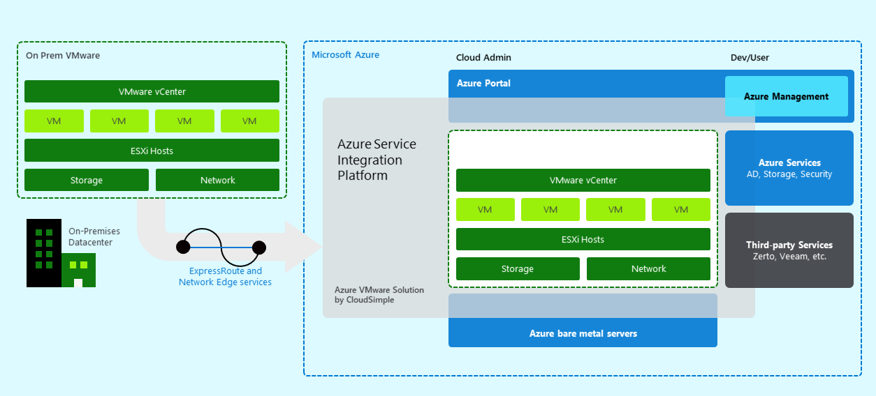 VMware Solution on Azure by CloudSimple Overview