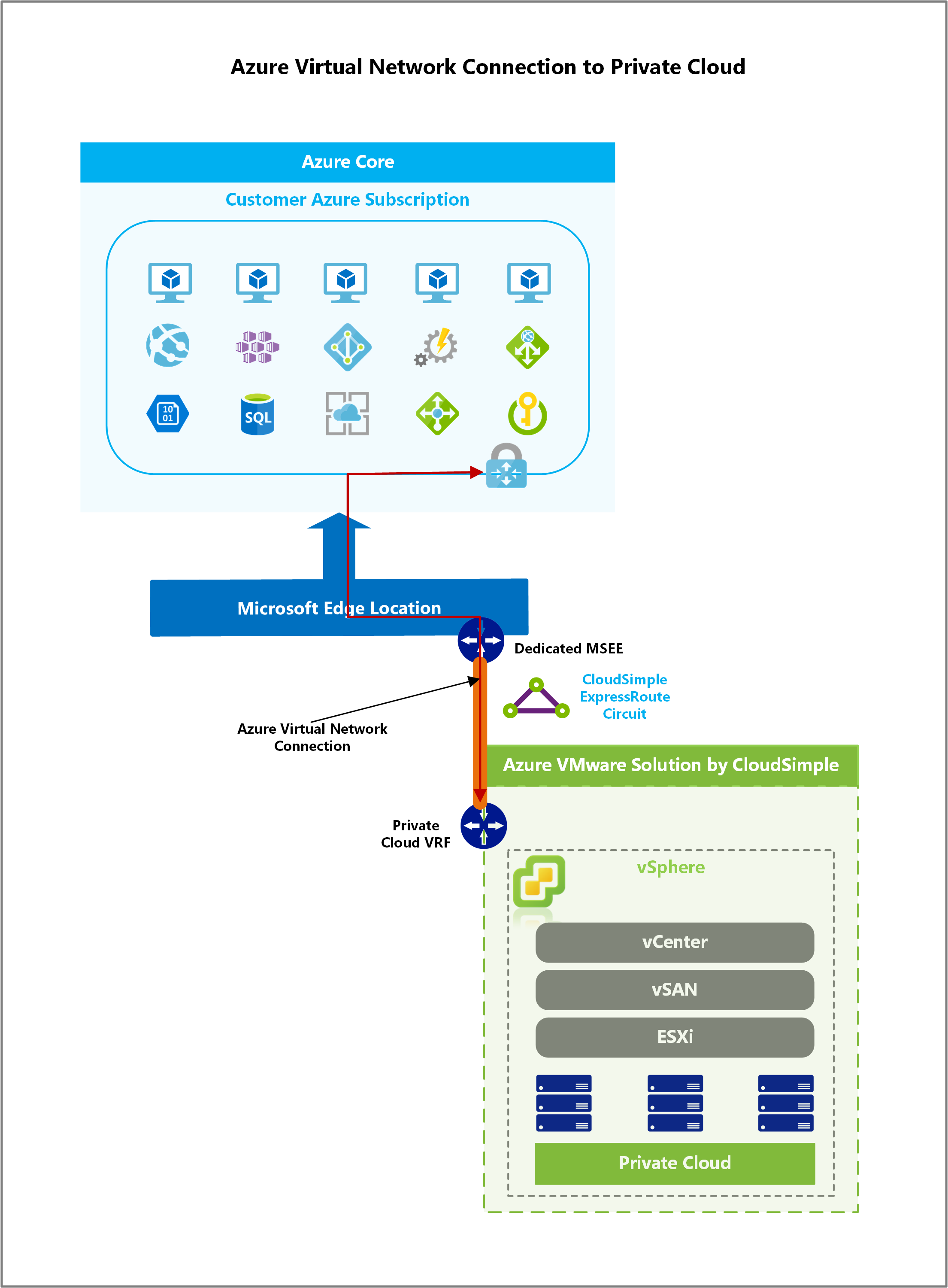 VMware Solution by CloudSimple - Azure network connections