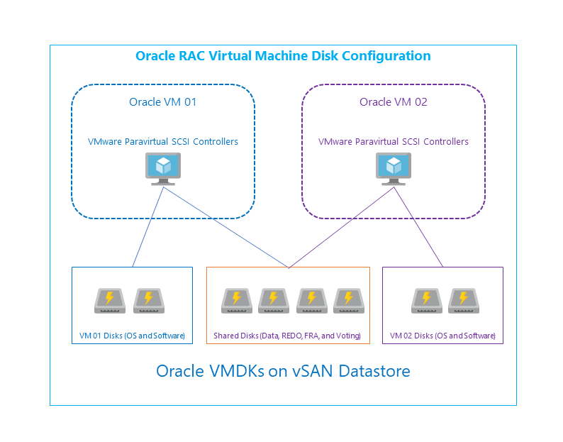 Azure VMware Solution by CloudSimple - Optimize your