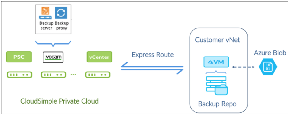 Azure VMware Solution by CloudSimple - Back up workload