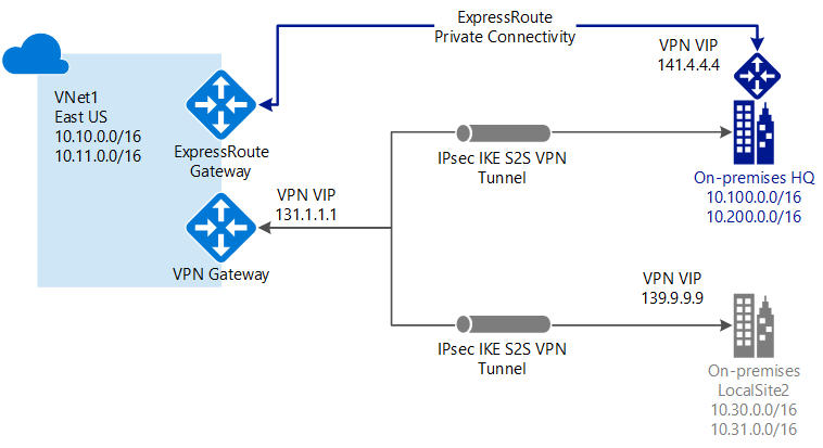 ExpressRoute and VPN Gateway coexisting connections example