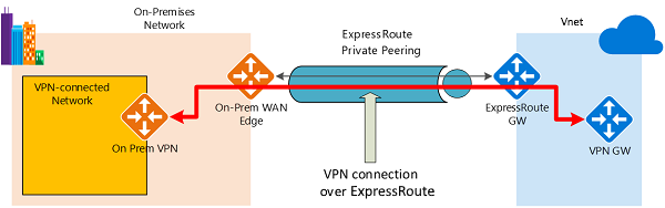 routing - Azure Point To Site Vpn No Internet Access