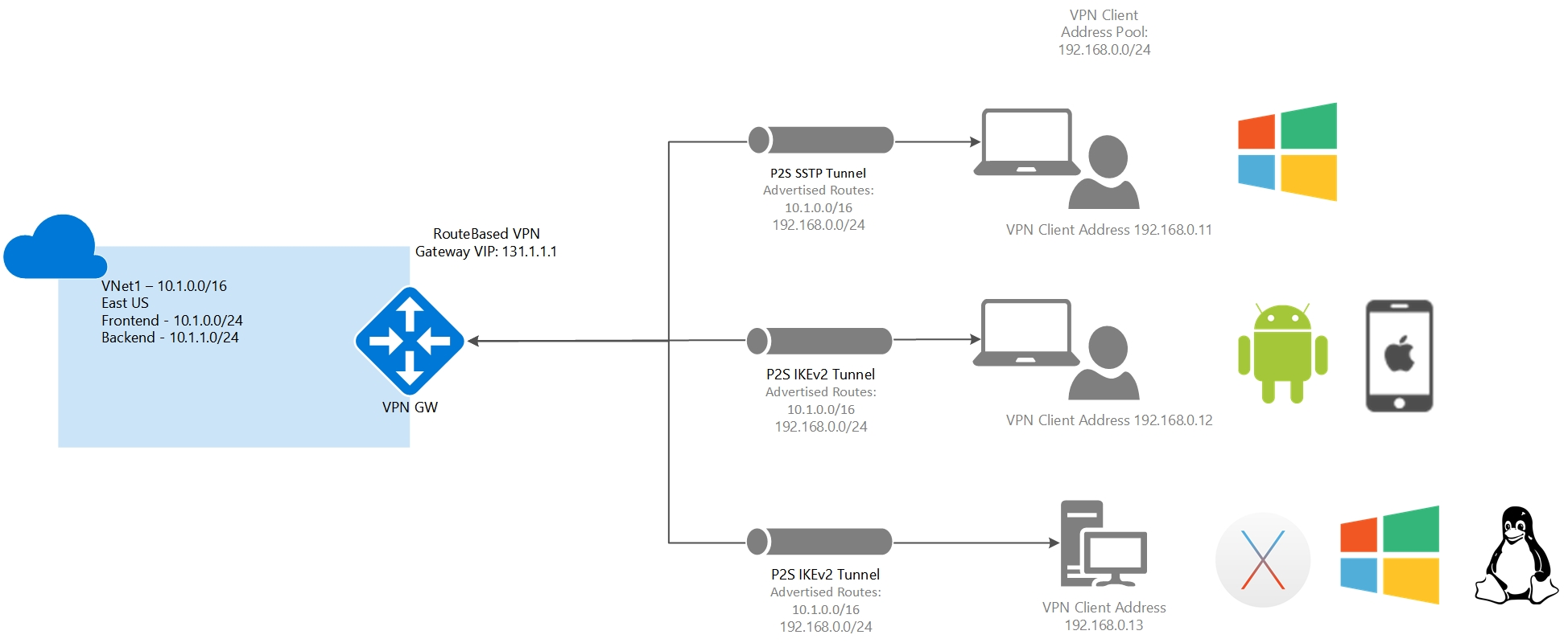Azure point to site vpn video