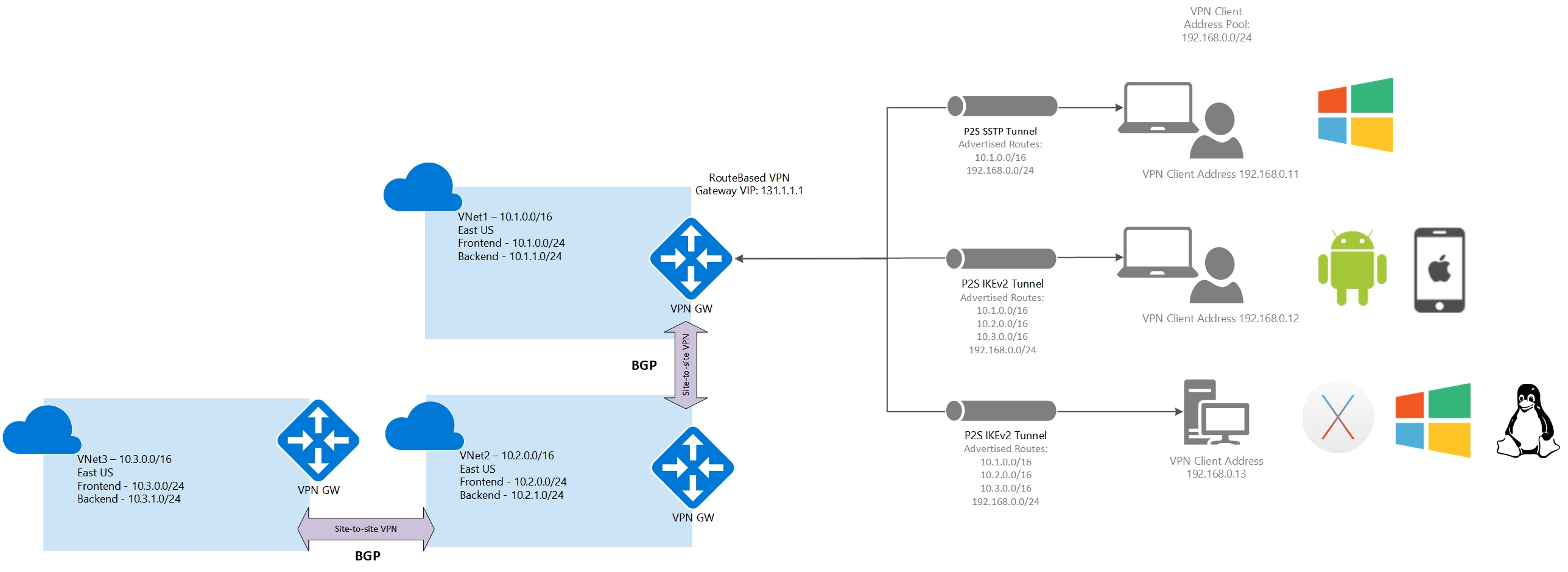 Configure Azure Point To Site Vpn