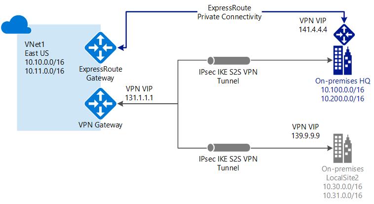 Azure VPN Gateway | Microsoft Docs