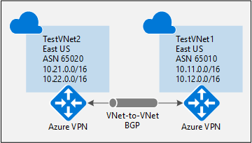 Configure BGP on Azure VPN Gateways: Resource Manager