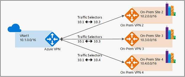 Azure vpn route based cisco