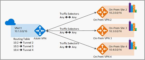 routebasedmultisite - Azure Point To Site Vpn Limitations