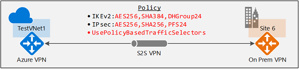 Connect Azure VPN gateways to multiple on-premises policy