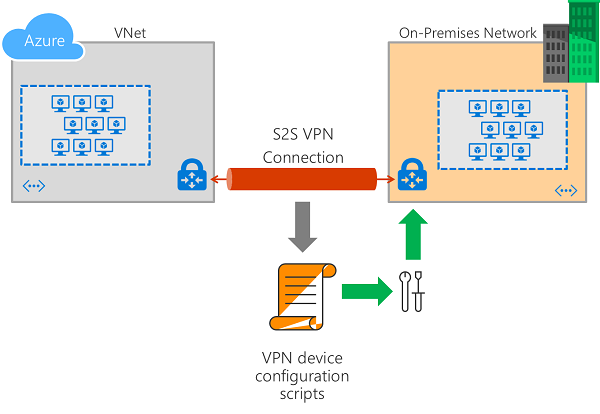 Download VPN device configuration scripts for S2S VPN
