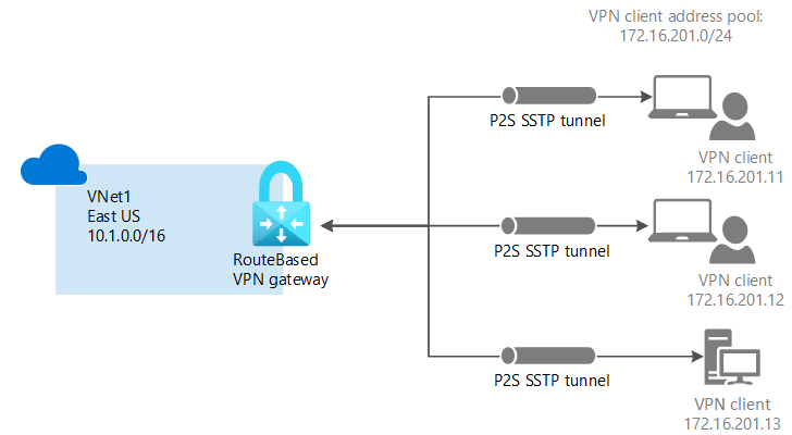 point to site diagram - Azure Point To Site Vpn No Internet Access